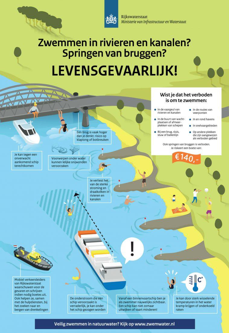 zwemmen in rivieren en kanalen gevaarlijk